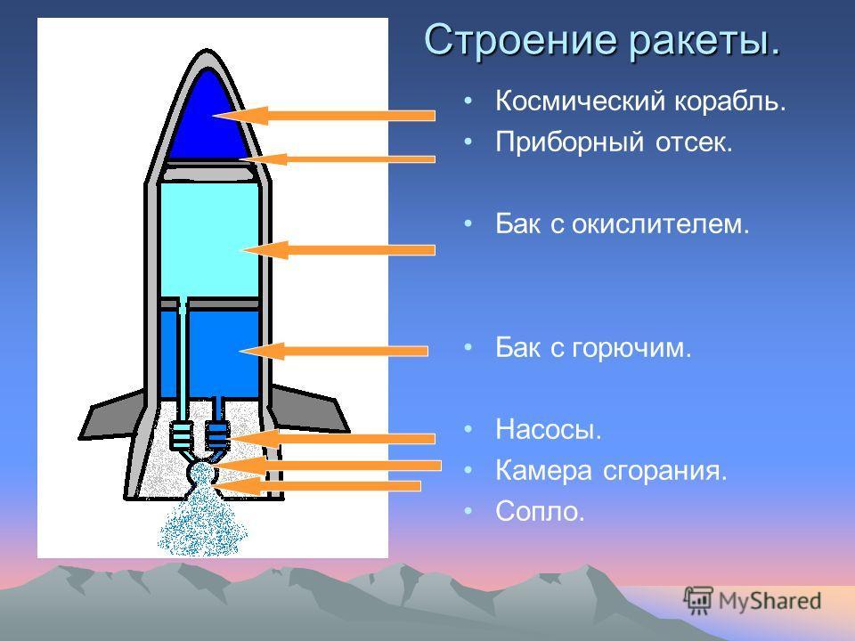Строение ракеты. Космический корабль. Приборный отсек. Бак с окислителем. Бак с горючим. Насосы. Камера сгорания. Сопло.