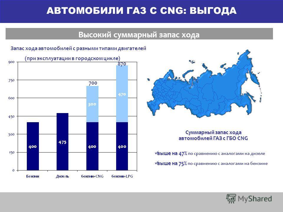 Высокий суммарный запас хода Суммарный запас хода автомобилей ГАЗ с ГБО CNG выше на 47% выше на 47% по сравнению с аналогами на дизеле выше на 75% выше на 75% по сравнению с аналогами на бензине Запас хода автомобилей с разными типами двигателей (при