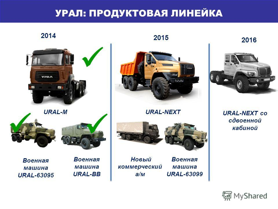 МОДЕЛЬНЫЙ РЯД УРАЛ: ПРОДУКТОВАЯ ЛИНЕЙКА 2014 2015 Военная машина URAL-63099 URAL-NEXT со сдвоенной кабиной URAL-M Новый коммерческий а/м 2016 Военная машина URAL-ВВ Военная машина URAL-63095 URAL-NEXT