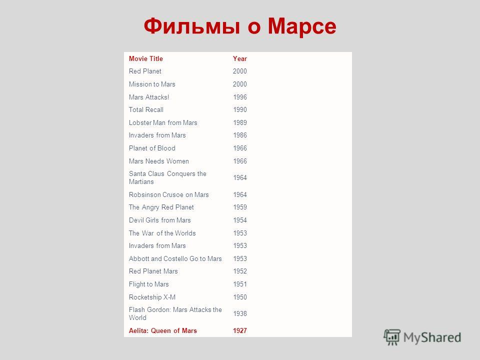 Фильмы о Марсе Movie TitleYear Red Planet2000 Mission to Mars2000 Mars Attacks!1996 Total Recall1990 Lobster Man from Mars1989 Invaders from Mars1986 Planet of Blood1966 Mars Needs Women1966 Santa Claus Conquers the Martians 1964 Robsinson Crusoe on