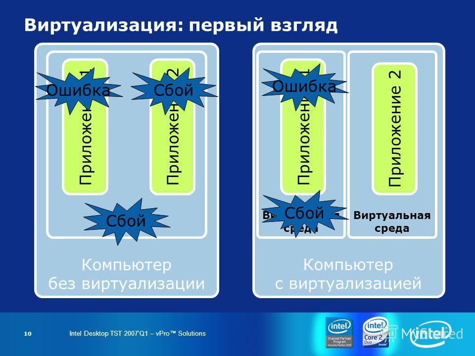 Intel Desktop TST 2007Q1 – vPro Solutions 10 Виртуализация: первый взгляд Компьютер без виртуализации ОС Приложение 1Приложение 2 Компьютер с виртуализацией Виртуальная среда Приложение 1 Виртуальная среда Приложение 2 Ошибка Сбой