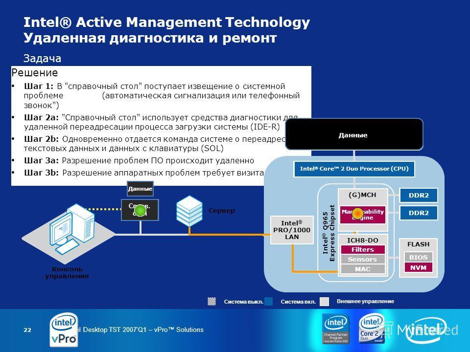Intel Desktop TST 2007Q1 – vPro Solutions 22 Задача Ошибки загрузки платформы могут привести к запуску дорогостоящих процессов управления. Простой усугубляется времяемкими визитами техников на рабочие места для диагностики проблемы, что влияет на про