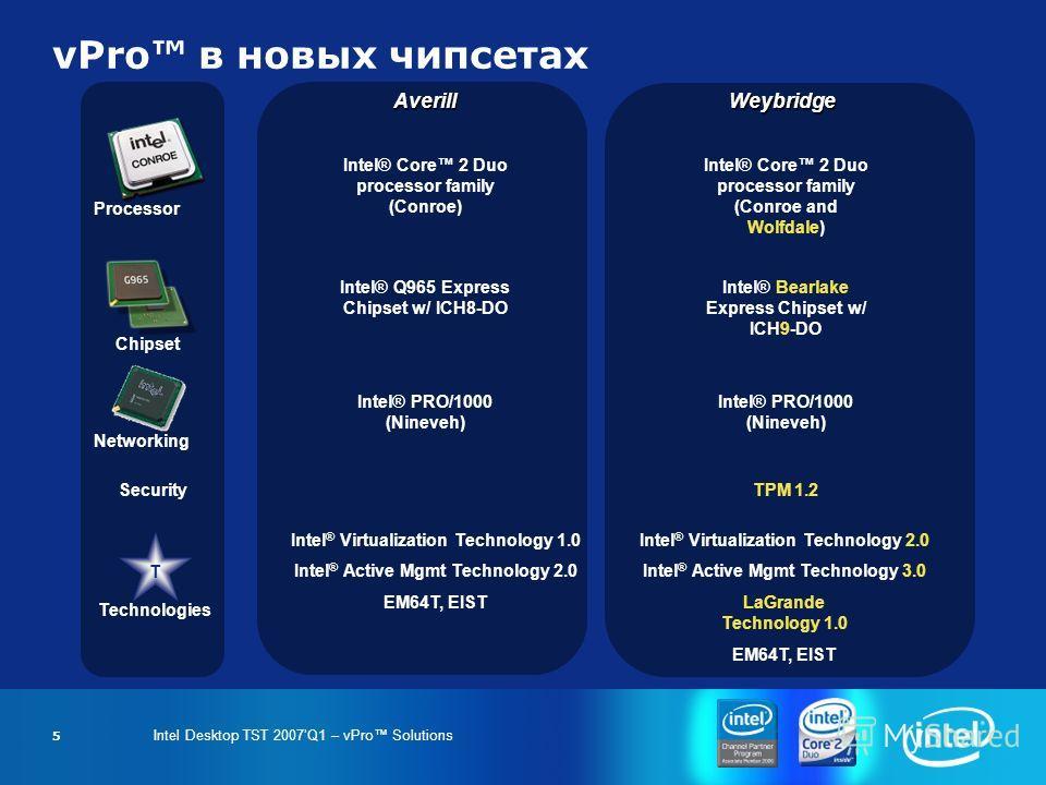 Intel Desktop TST 2007Q1 – vPro Solutions 5 vPro в новых чипсетах WeybridgeAverill Intel® Core 2 Duo processor family (Conroe) Processor Intel® Core 2 Duo processor family (Conroe and Wolfdale) Intel® Q965 Express Chipset w/ ICH8-DO Chipset Intel® Be