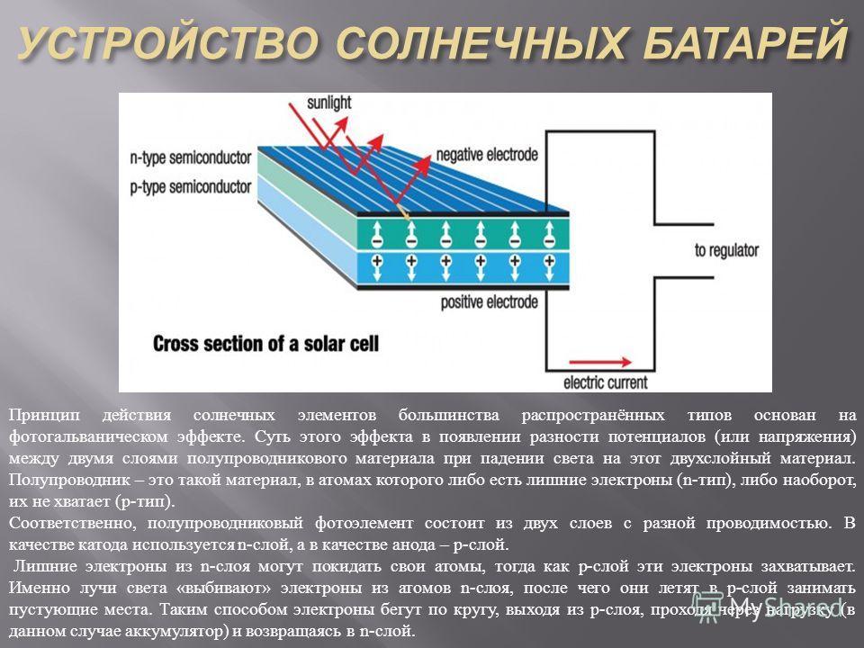 Принцип действия солнечных элементов большинства распространённых типов основан на фотогальваническом эффекте. Суть этого эффекта в появлении разности потенциалов (или напряжения) между двумя слоями полупроводникового материала при падении света на э