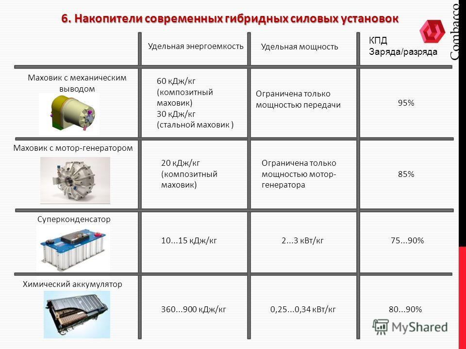 6. Накопители современных гибридных силовых установок 20 к Дж/кг (композитный маховик) 10...15 к Дж/кг 60 к Дж/кг (композитный маховик) 30 к Дж/кг (стальной маховик ) Удельная энергоемкость Удельная мощность Ограничена только мощностью передачи Огран