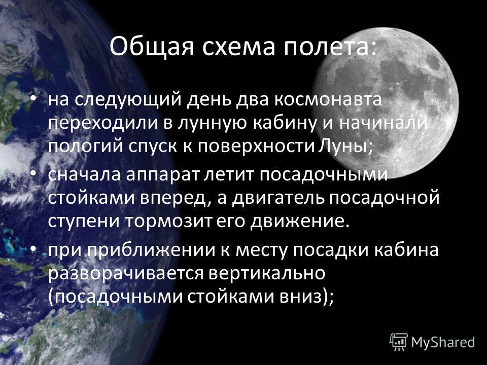 Общая схема полета: на следующий день два космонавта переходили в лунную кабину и начинали пологий спуск к поверхности Луны; сначала аппарат летит посадочными стойками вперед, а двигатель посадочной ступени тормозит его движение. при приближении к ме