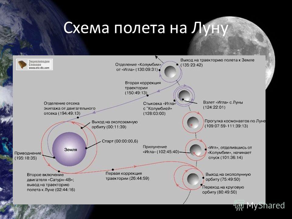 Схема полета на Луну