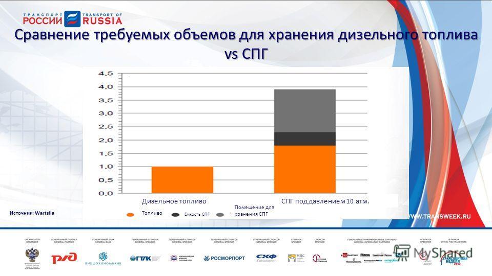 Сравнение требуемых объемов для хранения дизельного топлива vs СПГ Дизельное топливо Топливо Емкость СПГ Помещение для хранения СПГ Источник: Wartsila СПГ под давлением 10 атм.