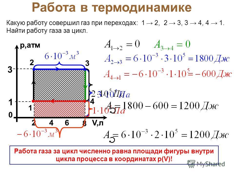 Какую работу совершил газ при переходах: 1 2, 2 3, 3 4, 4 1. Найти работу газа за цикл. Работа в термодинамике р,атм 0 V,л 8 2 3 1 64 1 2 3 4 Работа газа за цикл численно равна площади фигуры внутри цикла процесса в координатах р(V)!