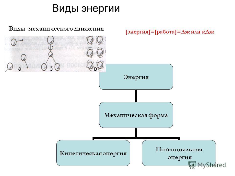 Виды энергии Энергия Механическая форма Кинетическая энергия Потенциальная энергия [энергия]=[работа]=Дж или к Дж Виды механического движения абв