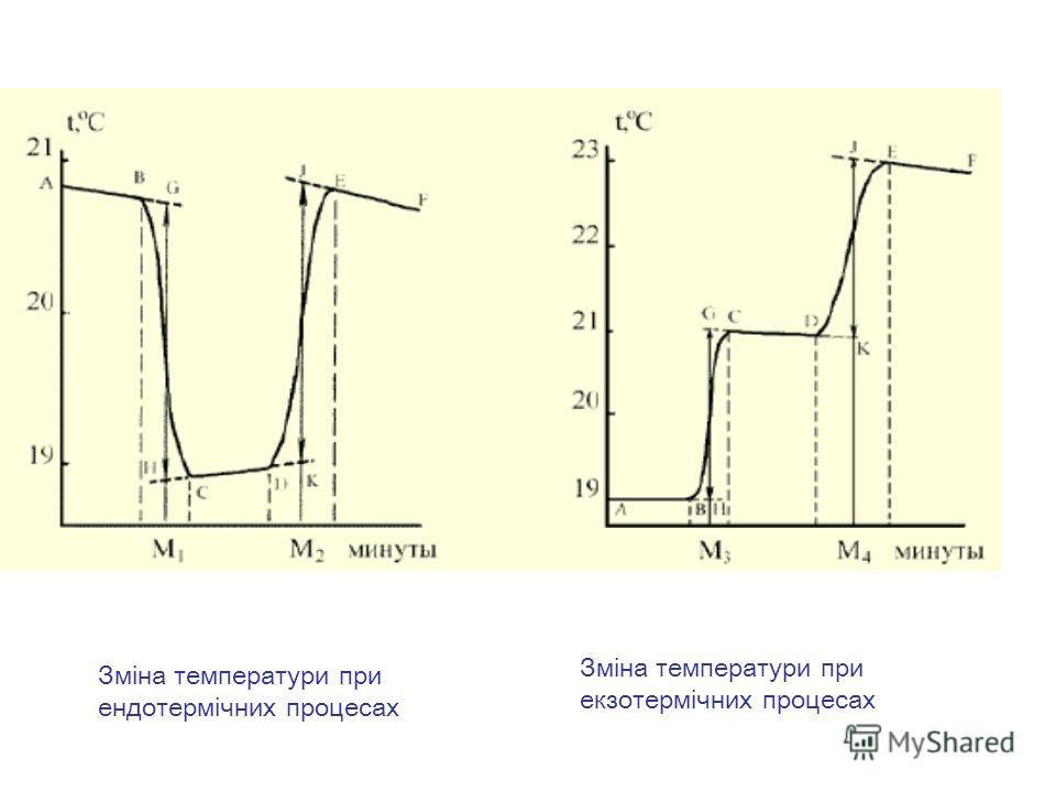 Зміна температури при ендотермічних процесах Зміна температури при екзотермічних процесах