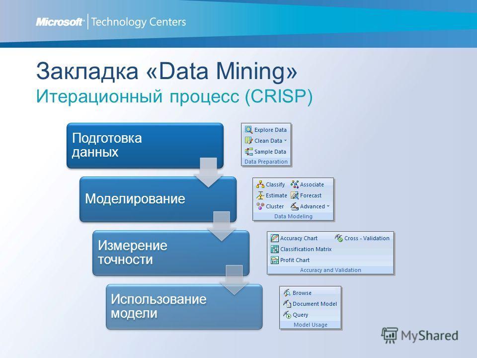 Закладка «Data Mining» Итерационный процесс (CRISP) Подготовка данных Моделирование Измерение точности Использование модели