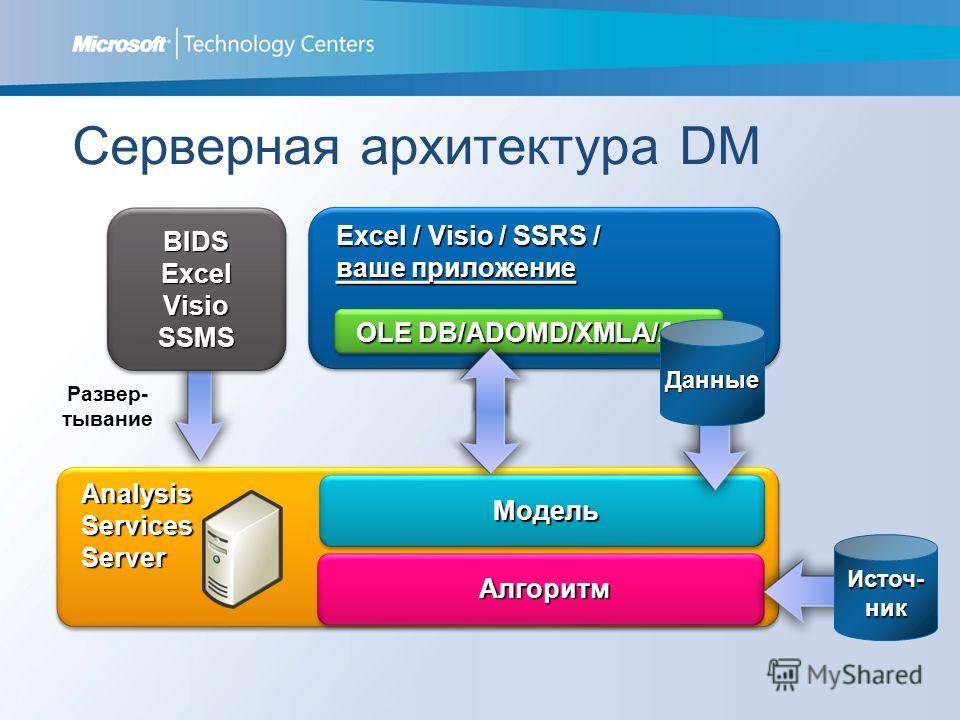 Analysis Services Server Server Модель Модель Алгоритм Алгоритм Источ- ник Серверная архитектура DM Excel / Visio / SSRS / ваше приложение OLE DB/ADOMD/XMLA/AMO Развер- тывание BIDSExcelVisioSSMSBIDSExcelVisioSSMS Данные