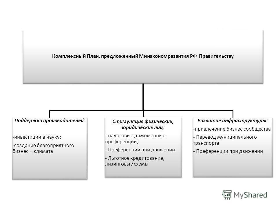 Комплексный План, предложенный Минэкономразвития РФ Правительству Поддержка производителей: -инвестиции в науку; -создание благоприятного бизнес – климата Стимуляция физических, юридических лиц: - налоговые,таможенные преференции; - Преференции при д