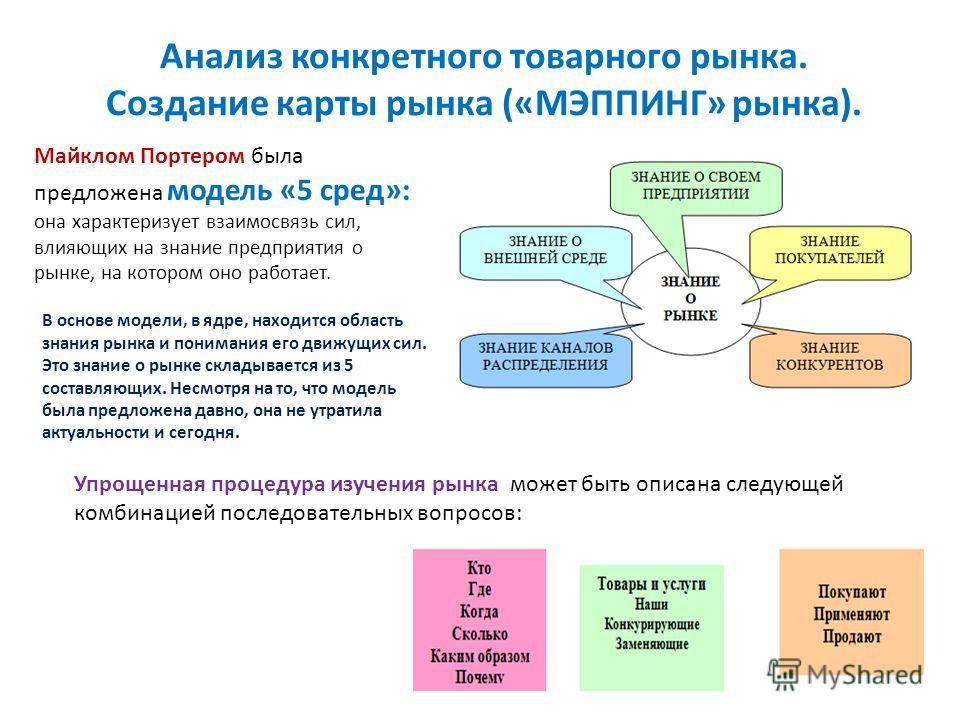 Анализ конкретного товарного рынка. Создание карты рынка («МЭППИНГ» рынка). Майклом Портером была предложена модель «5 сред»: она характеризует взаимосвязь сил, влияющих на знание предприятия о рынке, на котором оно работает. В основе модели, в ядре,