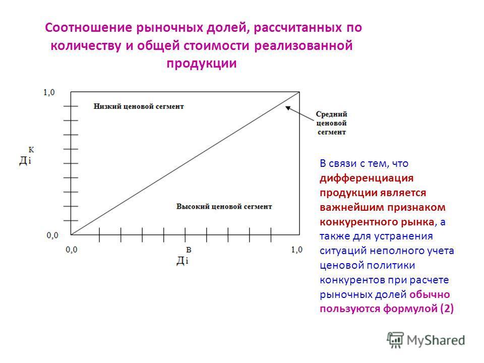Соотношение рыночных долей, рассчитанных по количеству и общей стоимости реализованной продукции В связи с тем, что дифференциация продукции является важнейшим признаком конкурентного рынка, а также для устранения ситуаций неполного учета ценовой пол