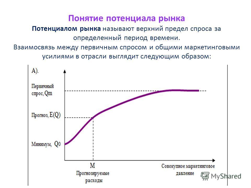 Понятие потенциала рынка Потенциалом рынка называют верхний предел спроса за определенный период времени. Взаимосвязь между первичным спросом и общими маркетинговыми усилиями в отрасли выглядит следующим образом: