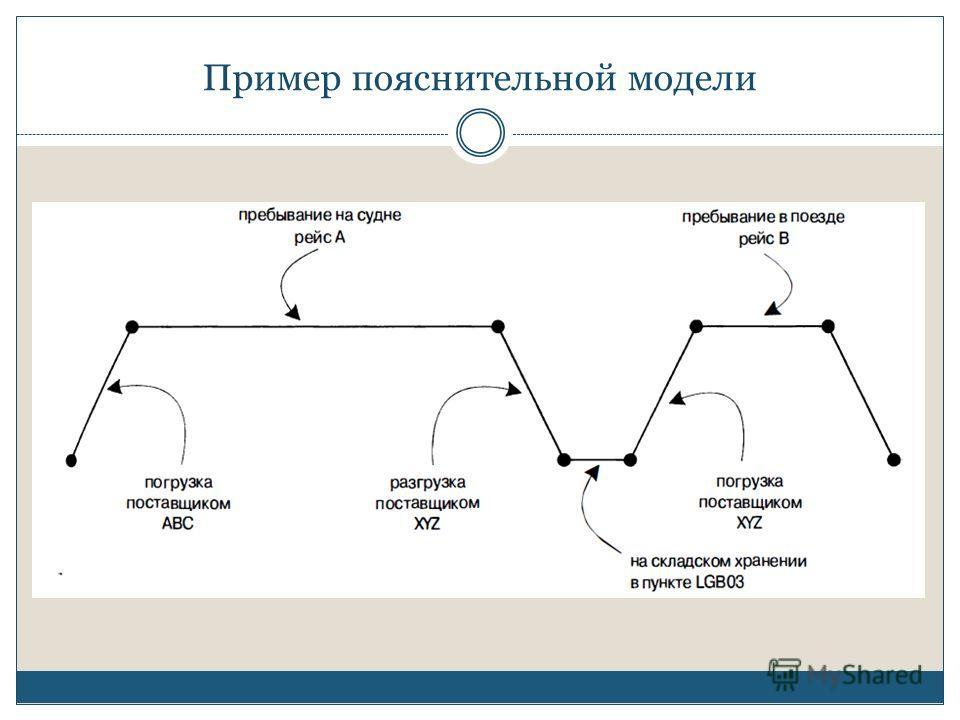 Пример пояснительной модели