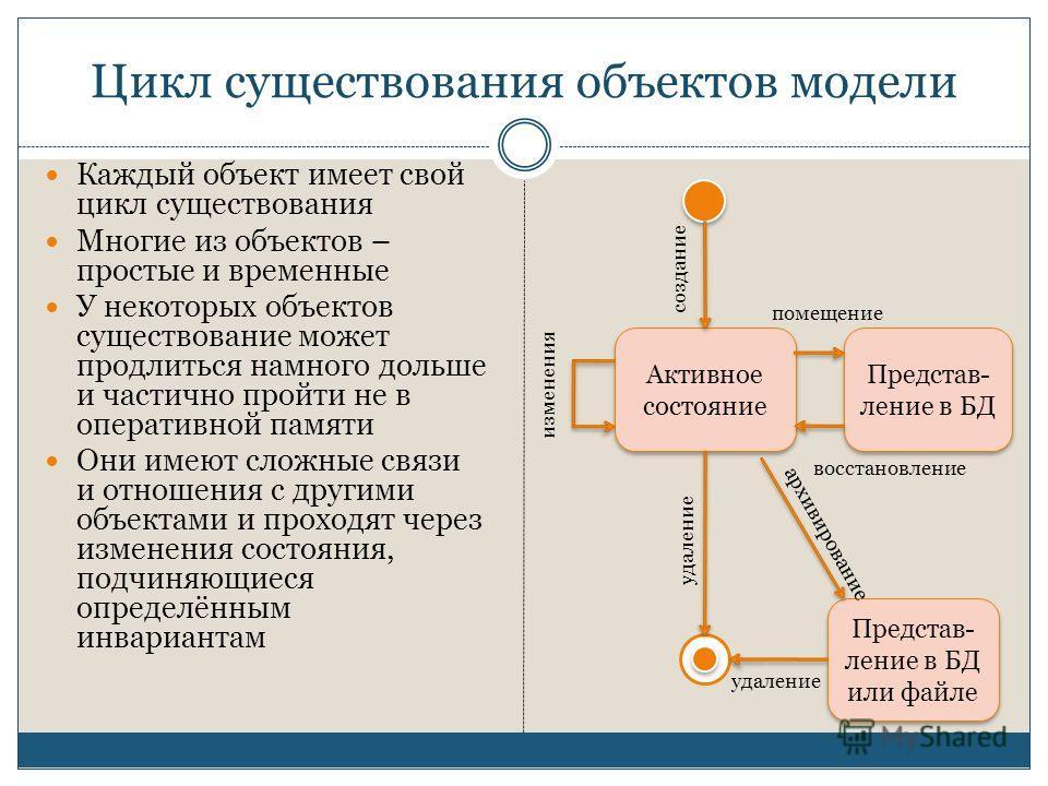Цикл существования объектов модели Каждый объект имеет свой цикл существования Многие из объектов – простые и временные У некоторых объектов существование может продлиться намного дольше и частично пройти не в оперативной памяти Они имеют сложные свя