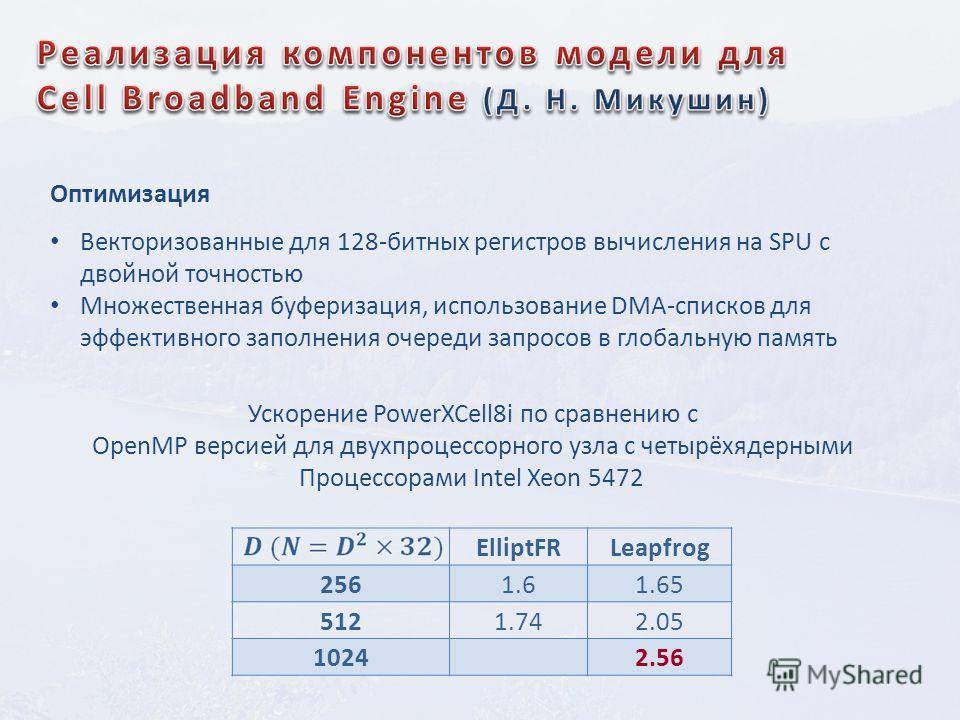 ElliptFRLeapfrog 2561.61.65 5121.742.05 1024 2.56 Ускорение PowerXCell8i по сравнению с OpenMP версией для двухпроцессорного узла с четырёхядерными Процессорами Intel Xeon 5472 Оптимизация Векторизованные для 128-битных регистров вычисления на SPU с