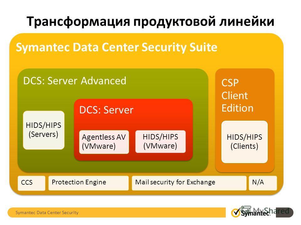 Symantec Data Center Security Suite DCS: Server Advanced HIDS/HIPS (Servers) DCS: Server Agentless AV (VMware) HIDS/HIPS (VMware) CSP Client Edition HIDS/HIPS (Clients) Symantec Data Center Security Трансформация продуктовой линейки CCS Protection En