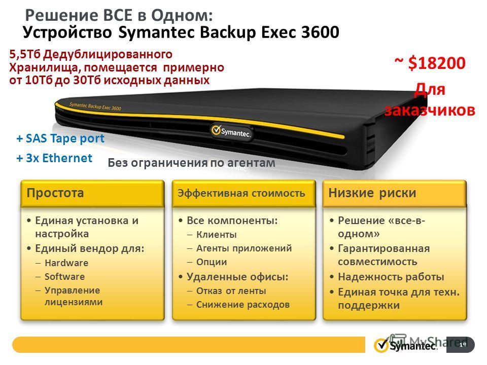 Устройство Symantec Backup Exec 3600 Единая установка и настройка Единый вендор для: –Hardware –Software –Управление лицензиями Единая установка и настройка Единый вендор для: –Hardware –Software –Управление лицензиями Простота Все компоненты: –Клиен