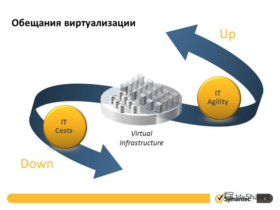 Обещания виртуализации Virtual Infrastructure IT Costs IT Agility Up Down 2