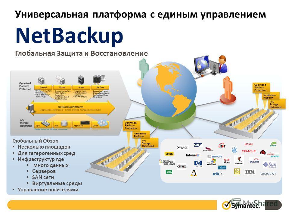 Универсальная платформа с единым управлением Any Storage Optimized Any Storage Optimized Any Storage Optimized Any Storage Optimized NetBackup Platform NetBackup Platform Optimized Platform Protection Optimized Platform Protection NetBackup Platform