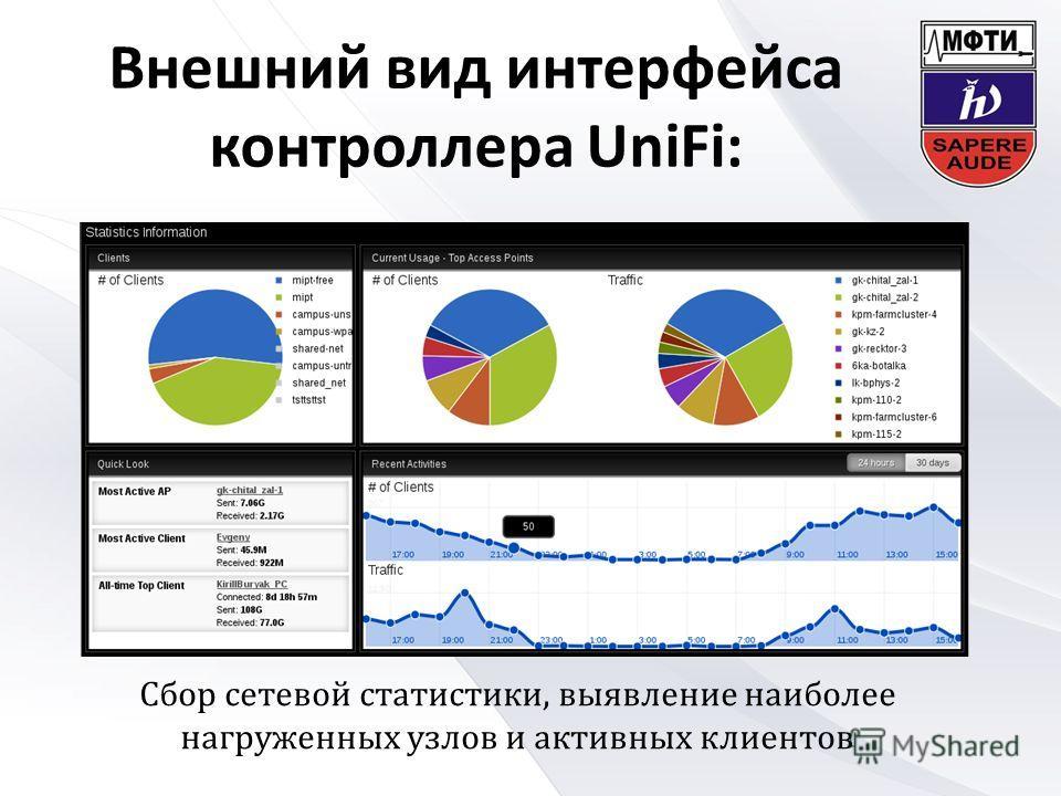 Внешний вид интерфейса контроллера UniFi: Сбор сетевой статистики, выявление наиболее нагруженных узлов и активных клиентов