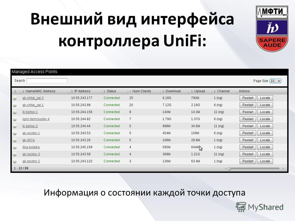 Внешний вид интерфейса контроллера UniFi: Информация о состоянии каждой точки доступа