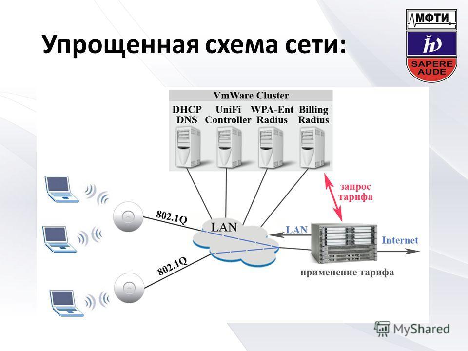 Упрощенная схема сети:
