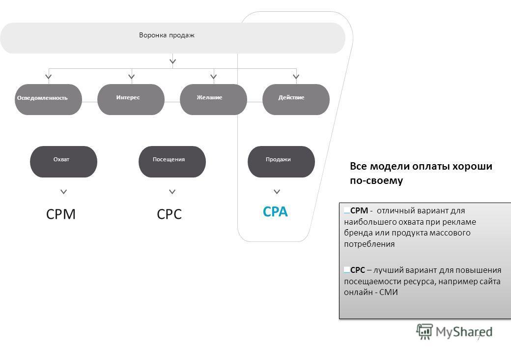 Все модели оплаты хороши по-своему CPM - отличный вариант для наибольшего охвата при рекламе бренда или продукта массового потребления СРС – лучший вариант для повышения посещаемости ресурса, например сайта онлайн - СМИ CPM - отличный вариант для наи