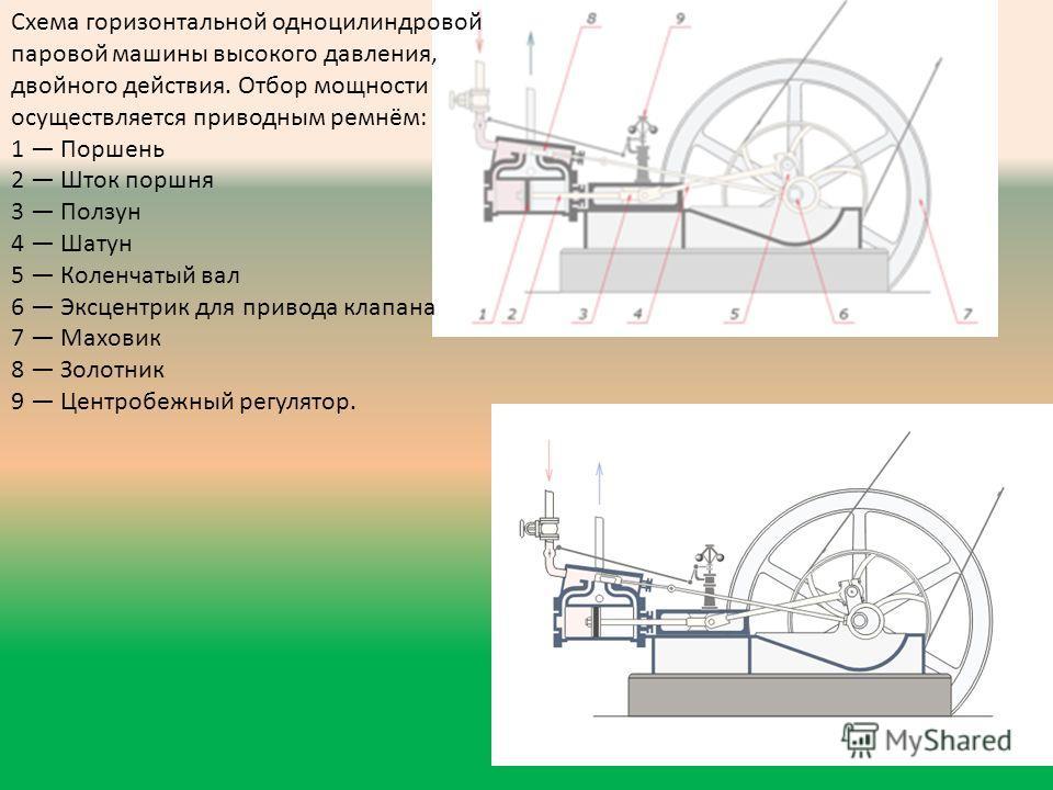 Схема горизонтальной одноцилиндровой паровой машины высокого давления, двойного действия. Отбор мощности осуществляется приводным ремнём: 1 Поршень 2 Шток поршня 3 Ползун 4 Шатун 5 Коленчатый вал 6 Эксцентрик для привода клапана 7 Маховик 8 Золотник