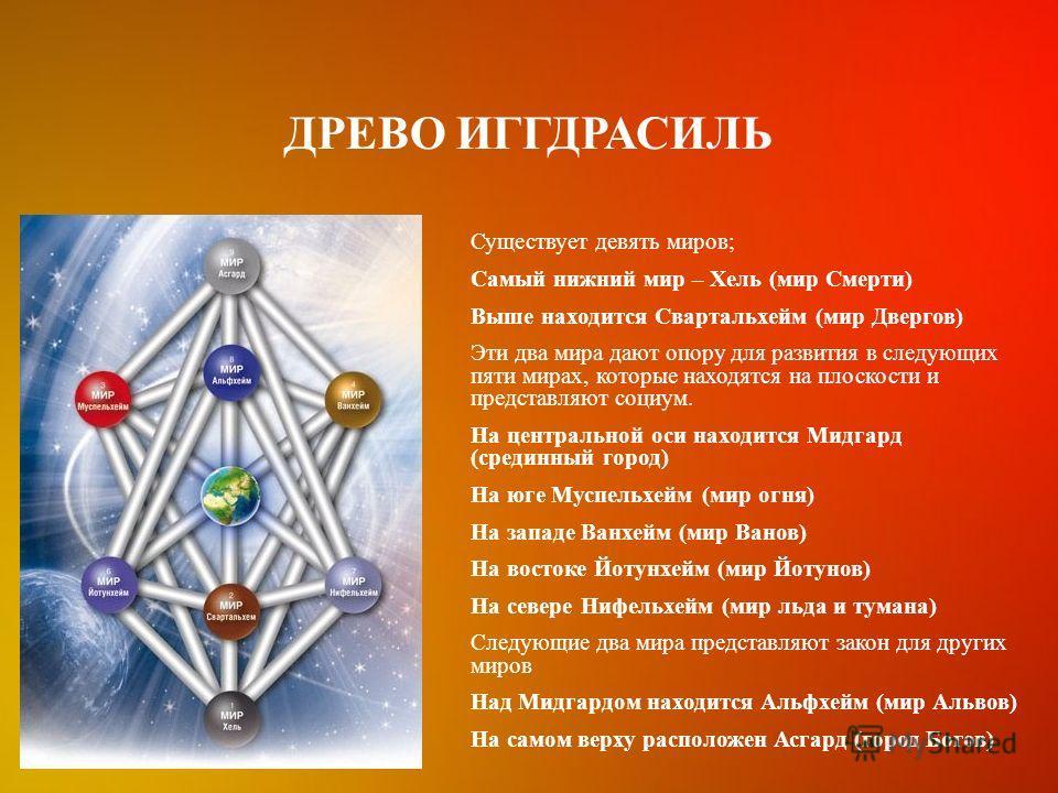 ДРЕВО ИГГДРАСИЛЬ Существует девять миров; Самый нижний мир – Хель (мир Смерти) Выше находится Свартальхейм (мир Двергов) Эти два мира дают опору для развития в следующих пяти мирах, которые находятся на плоскости и представляют социум. На центральной