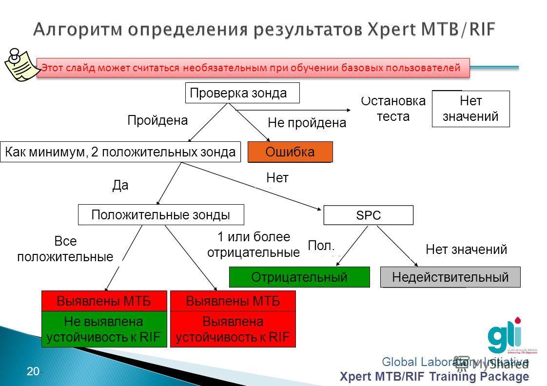 Global Laboratory Initiative Xpert MTB/RIF Training Package -20- Этот слайд может считаться необязательным при обучении базовых пользователей Проверка зонда Как минимум, 2 положительных зонда Нет значений Недействительный Ошибка Отрицательный Не выяв