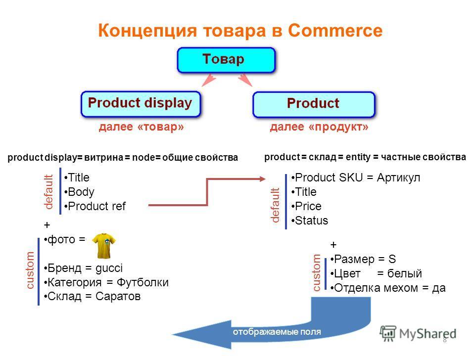 8 Концепция товара в Commerce product display= витрина = node= общие свойства Product SKU = Артикул Title Price Status product = склад = entity = частные свойства Title Body Product ref + Размер = S Цвет = белый Отделка мехом = да + фото = Бренд = gu