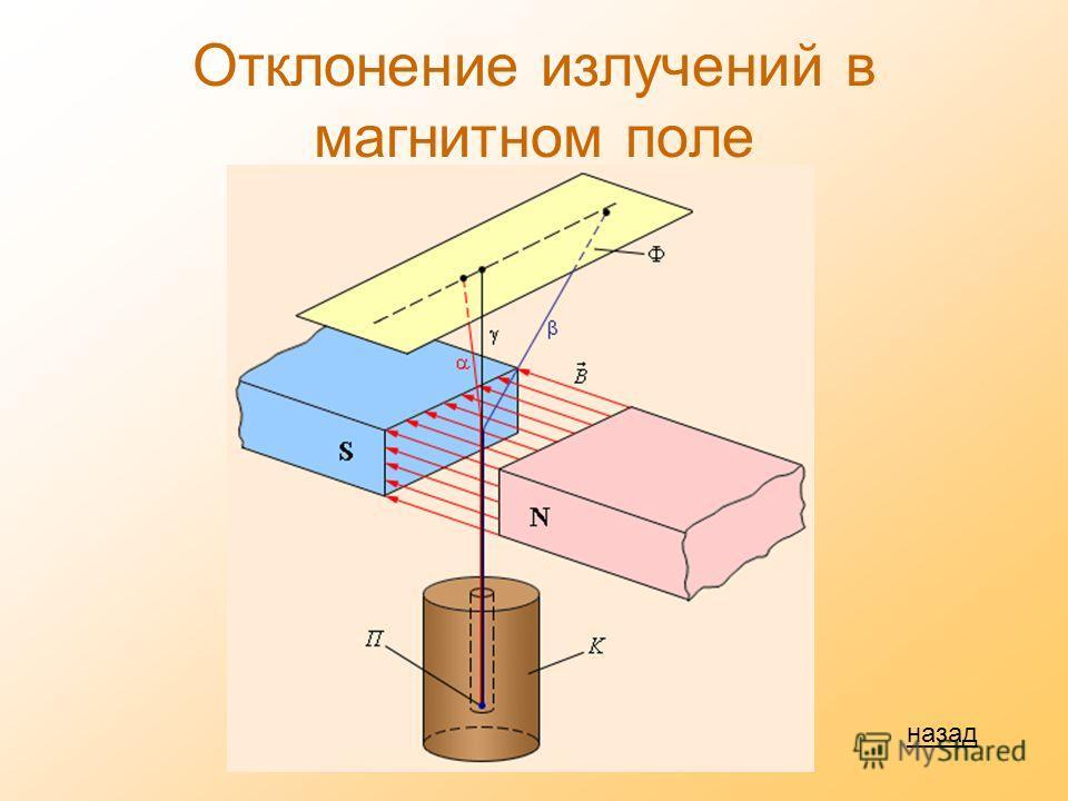 Отклонение излучений в магнитном поле назад
