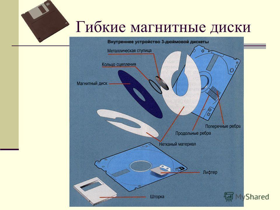 Гибкие магнитные диски