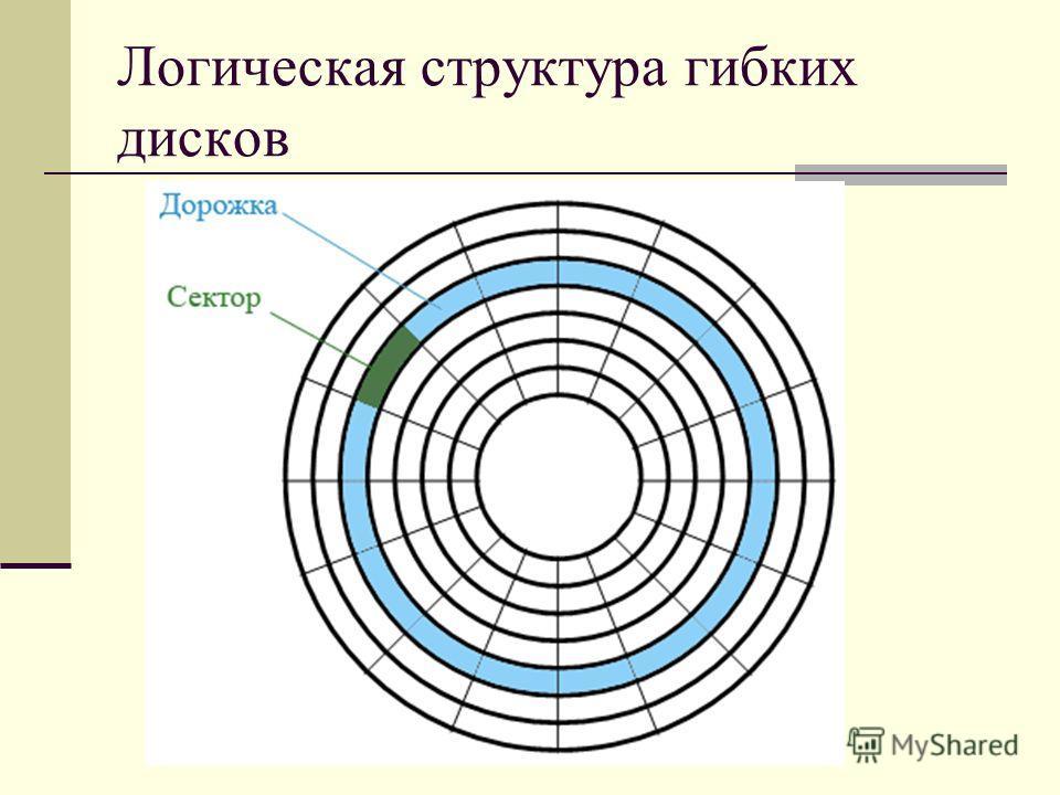 Логическая структура гибких дисков
