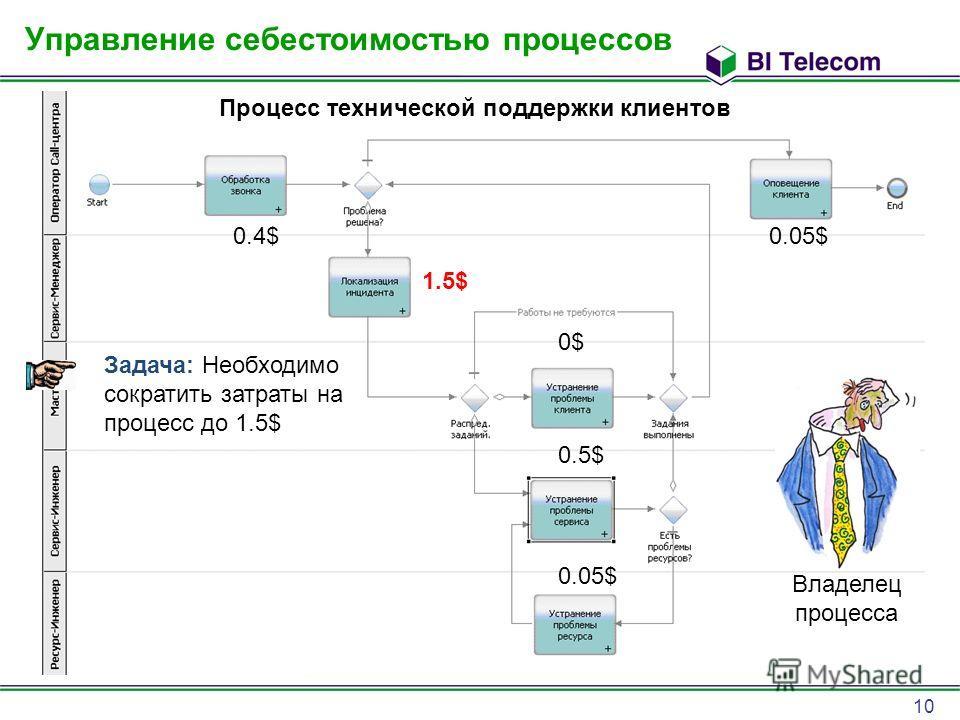 10 Управление себестоимостью процессов 0.4$ 1.5$ 0$0$ 0.5$ 0.05$ Задача: Необходимо сократить затраты на процесс до 1.5$ Владелец процесса Процесс технической поддержки клиентов