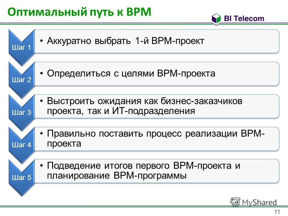11 Оптимальный путь к BPM Шаг 1 Аккуратно выбрать 1-й BPM-проект Шаг 2 Определиться с целями BPM-проекта Шаг 3 Выстроить ожидания как бизнес-заказчиков проекта, так и ИТ-подразделения Шаг 4 Правильно поставить процесс реализации BPM- проекта Шаг 5 По