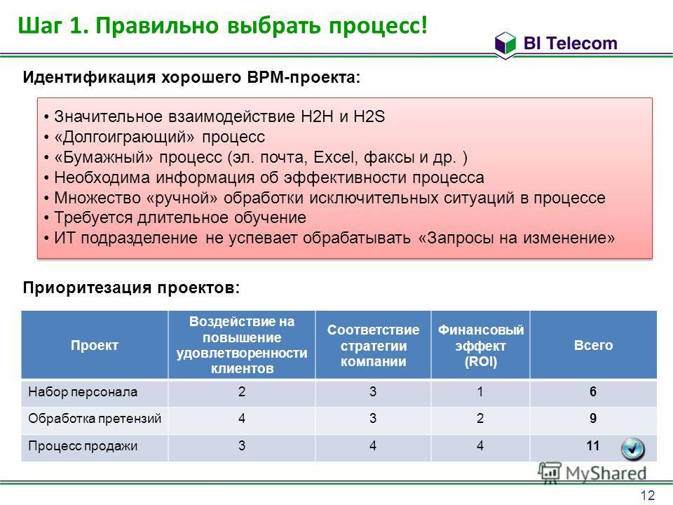 12 Шаг 1. Правильно выбрать процесс! Идентификация хорошего BPM-проекта: Приоритезация проектов: Проект Воздействие на повышение удовлетворенности клиентов Соответствие стратегии компании Финансовый эффект (ROI) Всего Набор персонала 2316 Обработка п