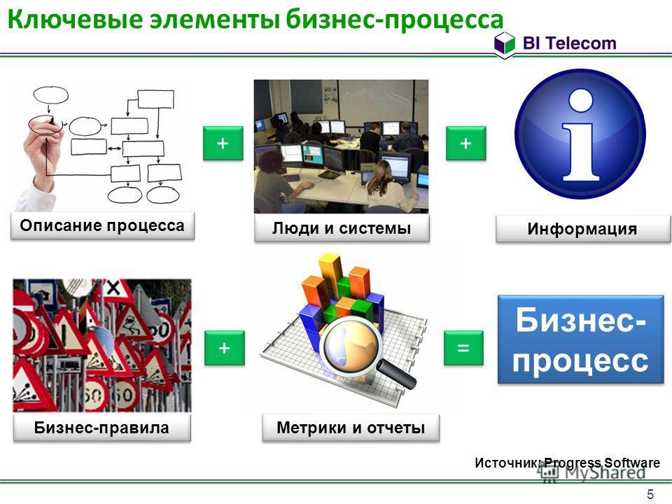 5 Ключевые элементы бизнес-процесса + + Описание процесса Люди и системы Информация Бизнес-правила Метрики и отчеты Бизнес- процесс Источник: Progress Software + + + + = =