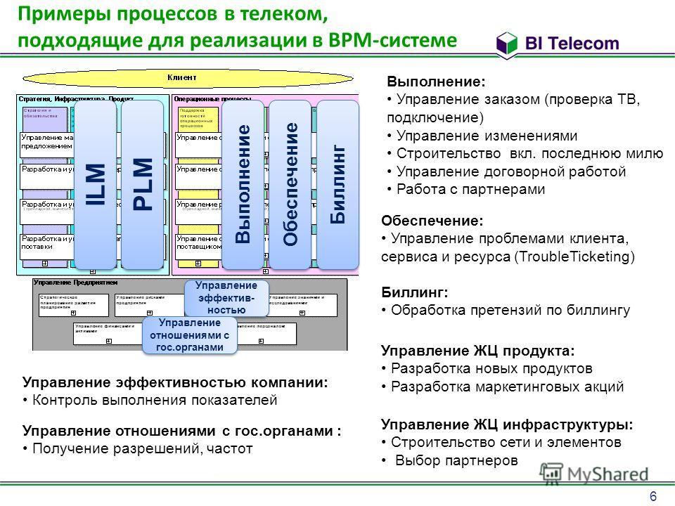 6 Примеры процессов в телеком, подходящие для реализации в BPM-системе ILM PLM Выполнение Обеспечение Биллинг Управление эффектив- ностью Управление эффектив- ностью Управление отношениями с гос.органами Выполнение: Управление заказом (проверка ТВ, п