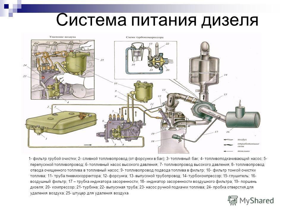 Система питания дизеля 1- фильтр грубой очистки; 2- сливной топливопровод (от форсунки в бак); 3- топливный бак; 4- топливоподкачивающий насос; 5- перепускной топливопровод; 6- топливный насос высокого давления; 7- топливопровод высокого давления; 8-