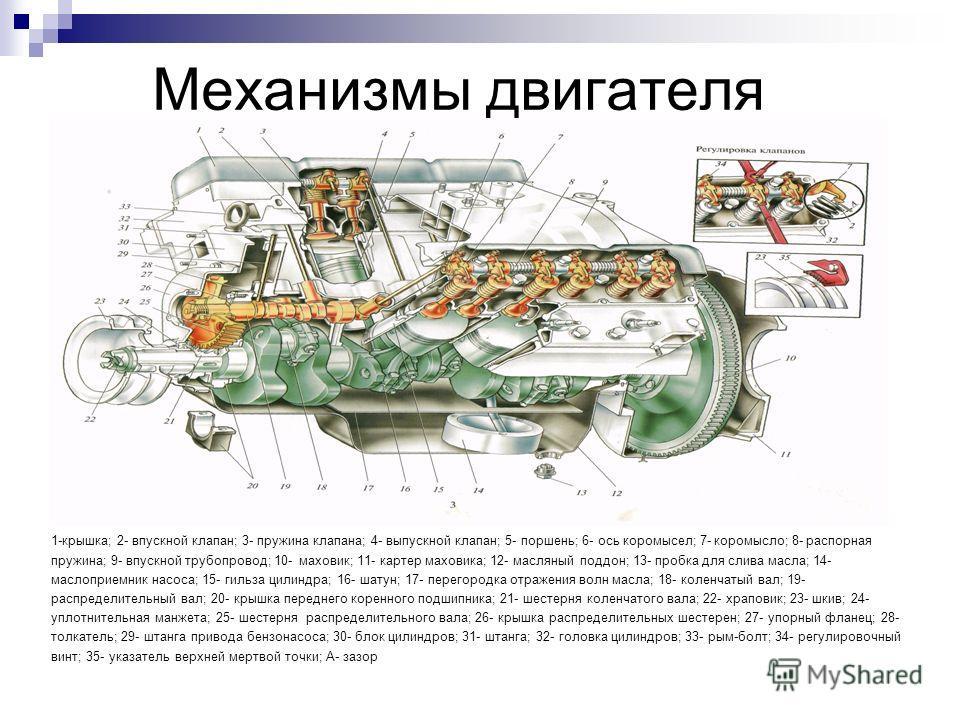Механизмы двигателя 1-крышка; 2- впускной клапан; 3- пружина клапана; 4- выпускной клапан; 5- поршень; 6- ось коромысел; 7- коромысло; 8- распорная пружина; 9- впускной трубопровод; 10- маховик; 11- картер маховика; 12- масляный поддон; 13- пробка дл