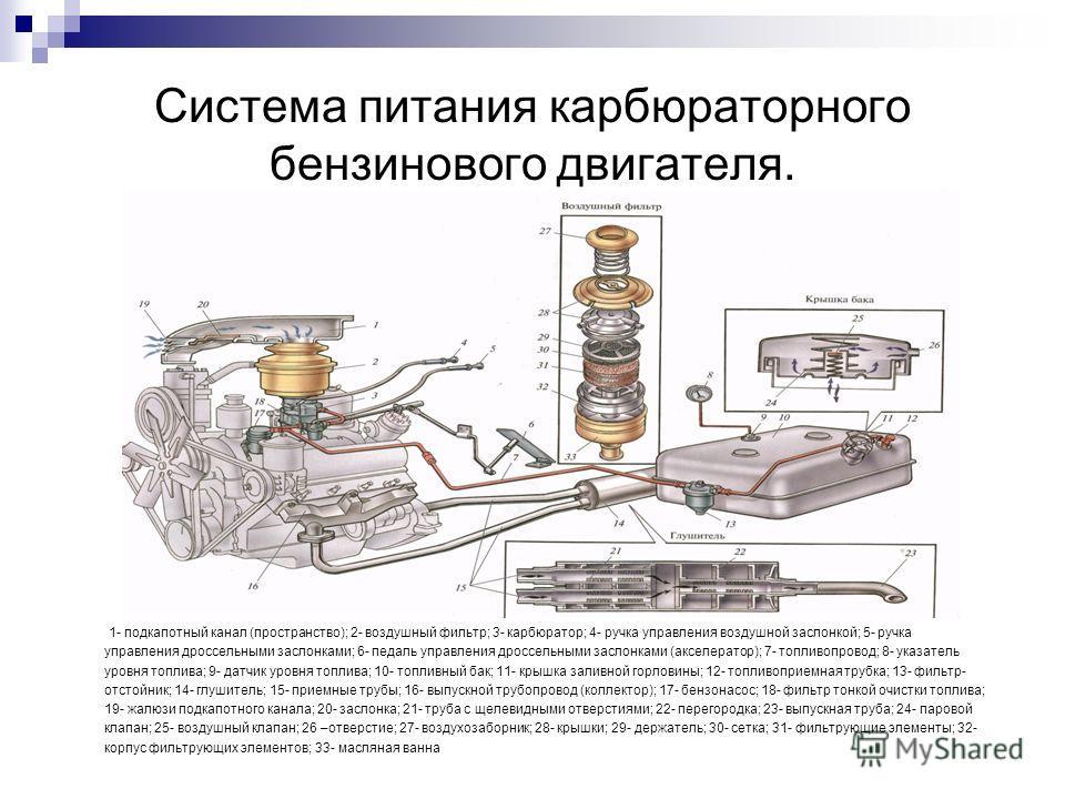 Система питания карбюраторного бензинового двигателя. 1- подкапотный канал (пространство); 2- воздушный фильтр; 3- карбюратор; 4- ручка управления воздушной заслонкой; 5- ручка управления дроссельными заслонками; 6- педаль управления дроссельными зас
