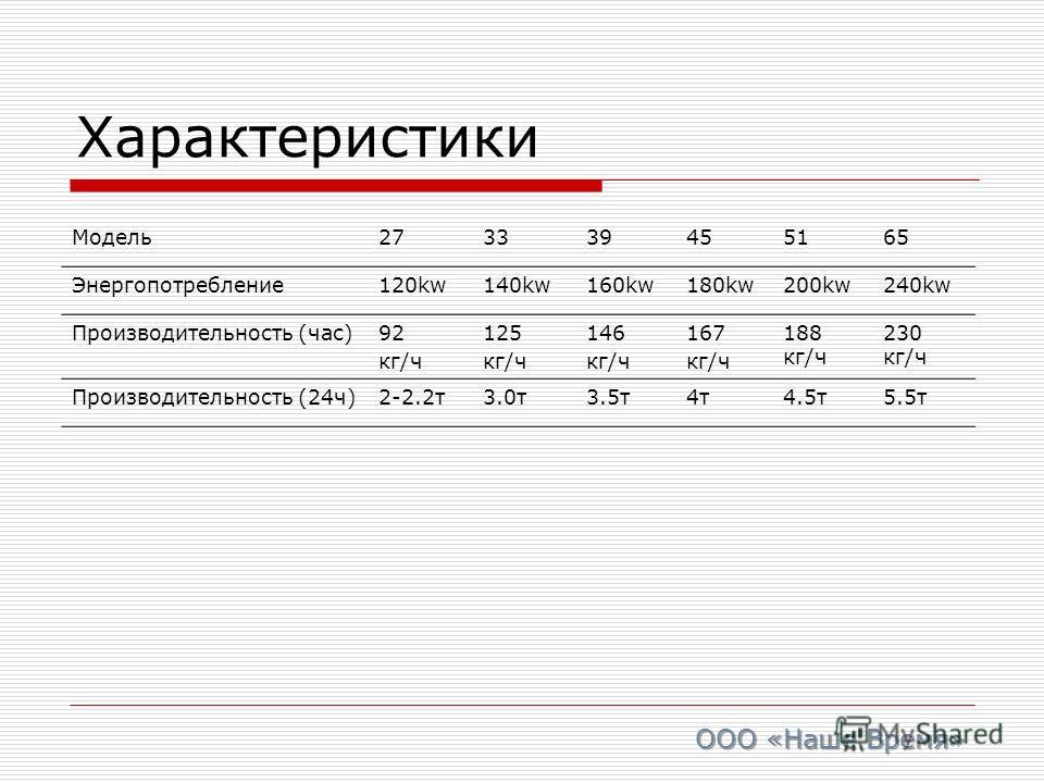 Характеристики Модель 273339455165 Энергопотребление 120kw140kw160kw180kw200kw240kw Производительность (час)92 кг/ч 125 кг/ч 146 кг/ч 167 кг/ч 188 кг/ч 230 кг/ч Производительность (24 ч)2-2.2 т 3.0 т 3.5 т 4 т 4 т 4.5 т 5.5 т ООО «Наше Время»