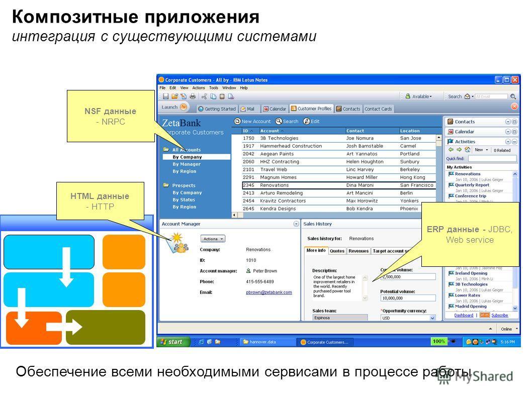 Обеспечение всеми необходимыми сервисами в процессе работы NSF данные - NRPC ERP данные - JDBC, Web service HTML данные - HTTP Композитные приложения интеграция с существующими системами