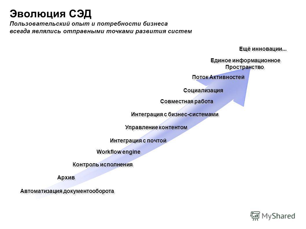Эволюция СЭД Пользовательский опыт и потребности бизнеса всегда являлись отправными точками развития систем Автоматизация документооборота Контроль исполнения Архив Workflow engine Интеграция с почтой Управление контентом Интеграция с бизнес-системам